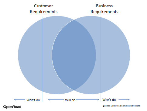 Customer requirements and business requirements venn diagram