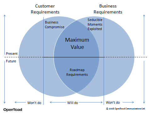 Venn diagram showing business and customer requirements, with maximum value and roadmap requirements in overlap