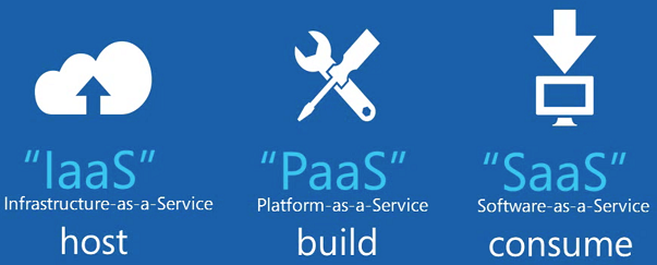 saas-paas-iaas+diagram