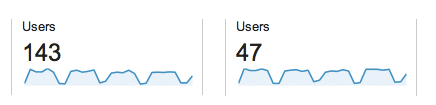 universal_analytics_users_withIDvsnoID