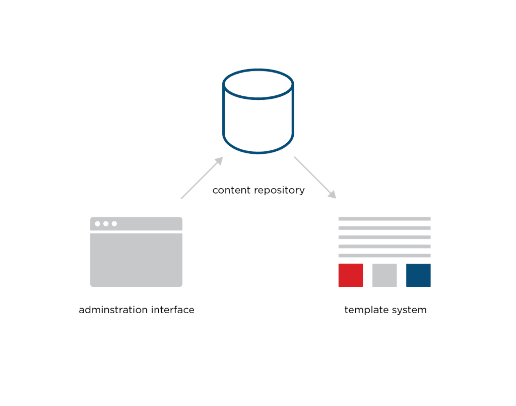 Diagram showing how content is  pushed from a tradition CMS, and not a decoupled CMS.