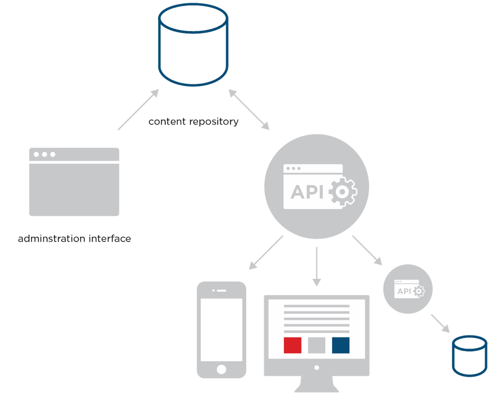 Diagram showing how you can push content with a decoupled CMS.