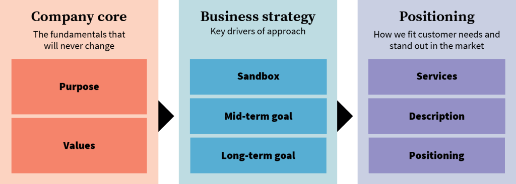 OXD rebrand positioning diagram