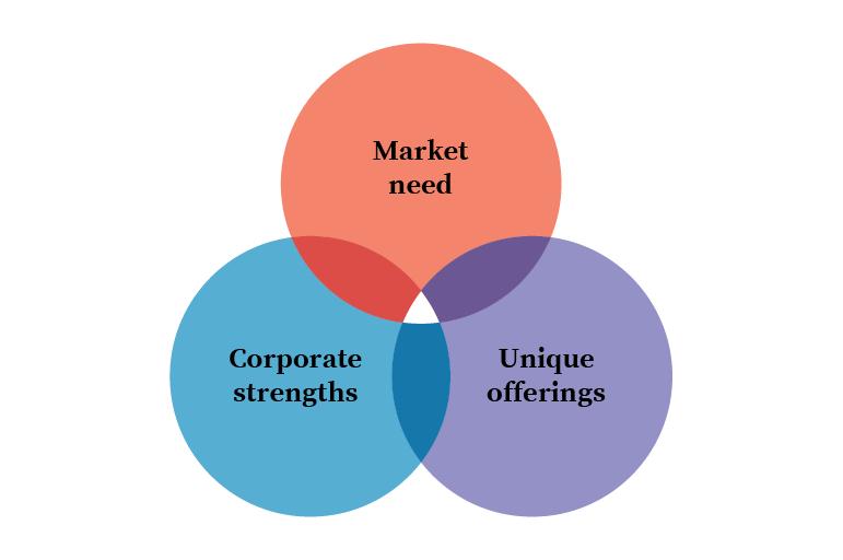 OXD Rebrand strategy diagram
