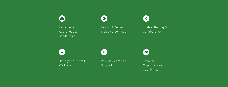 Digital strategy design principles icons