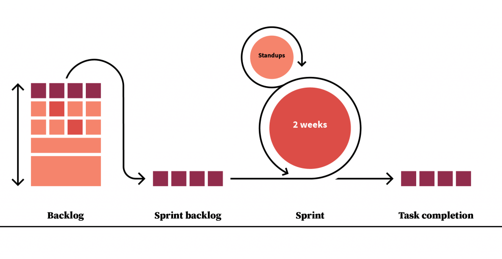 Diagram of agile process for an inclusive workplace