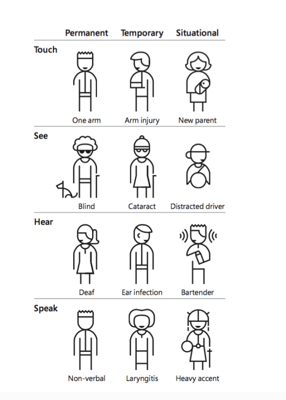 Kat Holmes' user experience accessibility icons